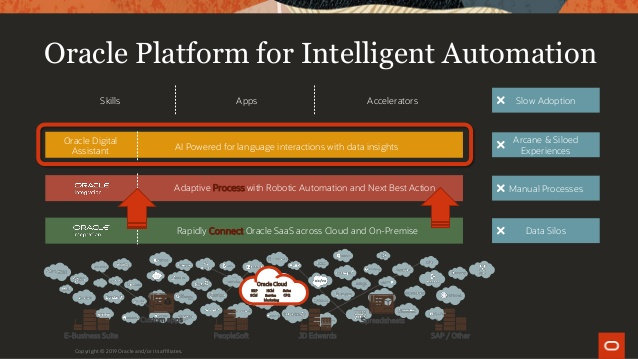 Oracle are using intelligent automation What is Automation and Why Should You Care?